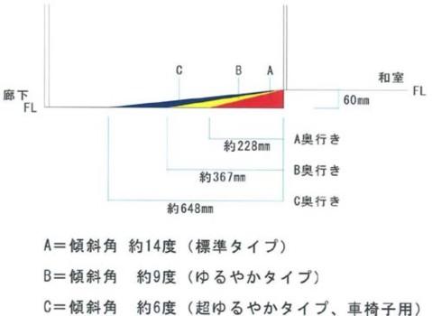 スロープ参考図